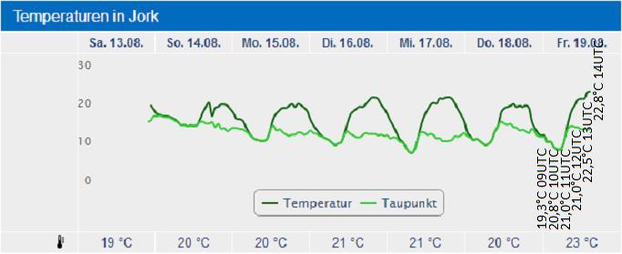 http://www.wetterdiagramme.de/wetterstationen/MM/TT10140JORK.jpg