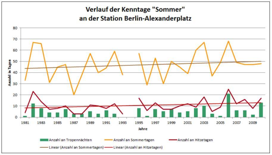 http://www.wetterdiagramme.de/wetterstationen/WMO-D/10389_BERLIN_ALEX_03.jpg