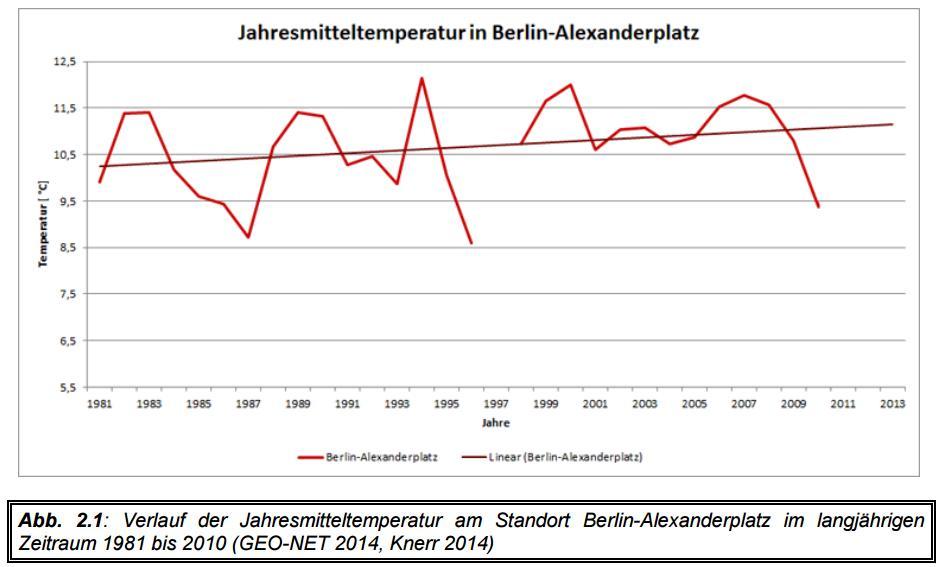 http://www.wetterdiagramme.de/wetterstationen/WMO-D/10389_BERLIN_ALEX_05.jpg